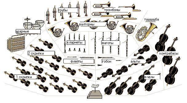 Расположение оркестра