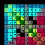 Как получить таблицу сложения?