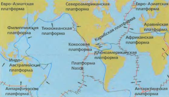 континентальные платформы