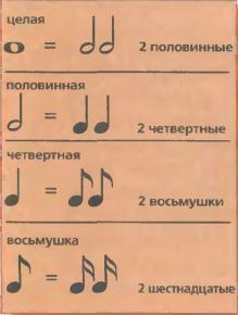 Музыка числа и ритм