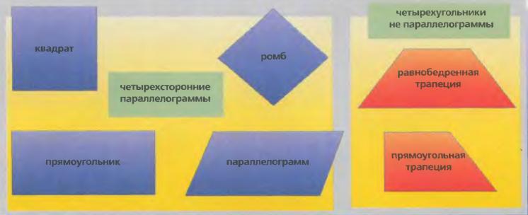 Все ли четырёхугольники являются параллелограммами?