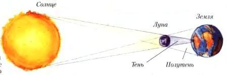 Затмение Солнца