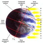 Что такое полярные круги?