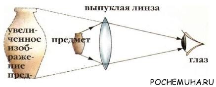 Свет и оптика