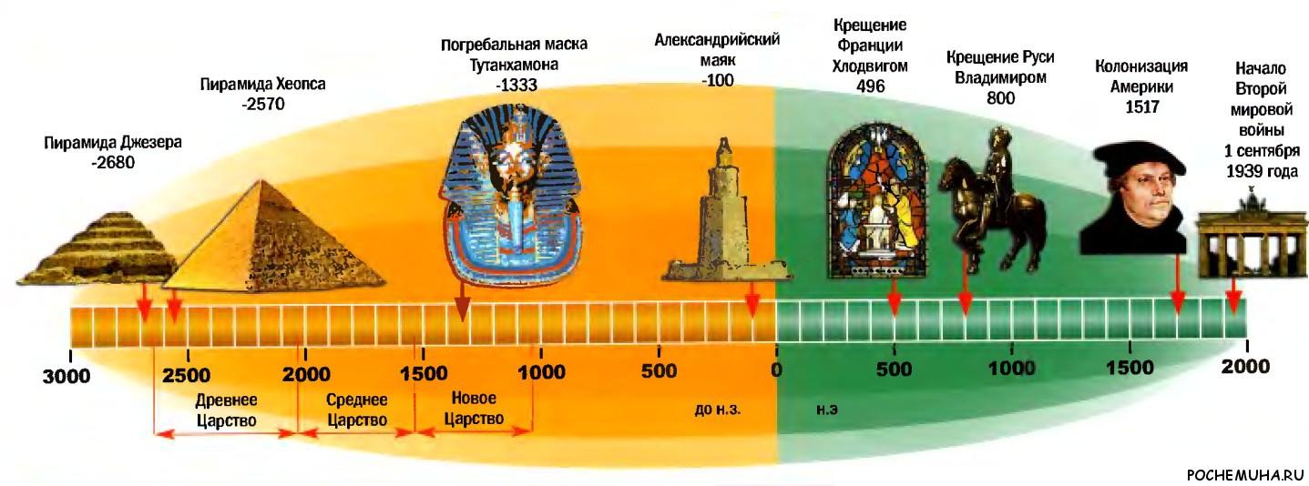 3000 лет истории египетской цивилизации