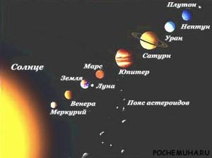Внутренние планеты Солнечной системы