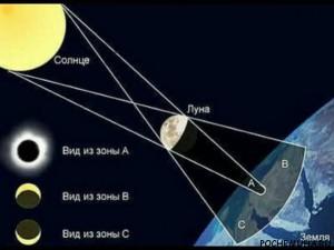 Значения солнечных и лунных затмений в астрологии