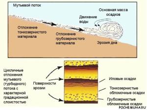 Мутьевые потоки и биофильтры
