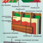 Устойчивая гидропароизоляция кровли и стен в наш час играет центральную роль